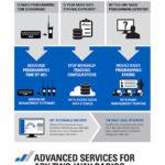 B2B Infographic Advanced Services