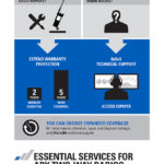 B2B Infographic Essential Services