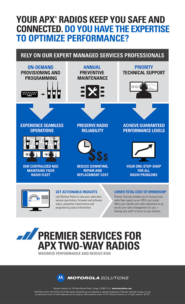 B2B Infographic Premier Services